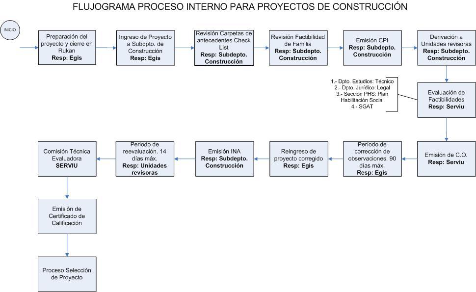 Construcción con Programa Fondo Solidario de Vivienda-0
